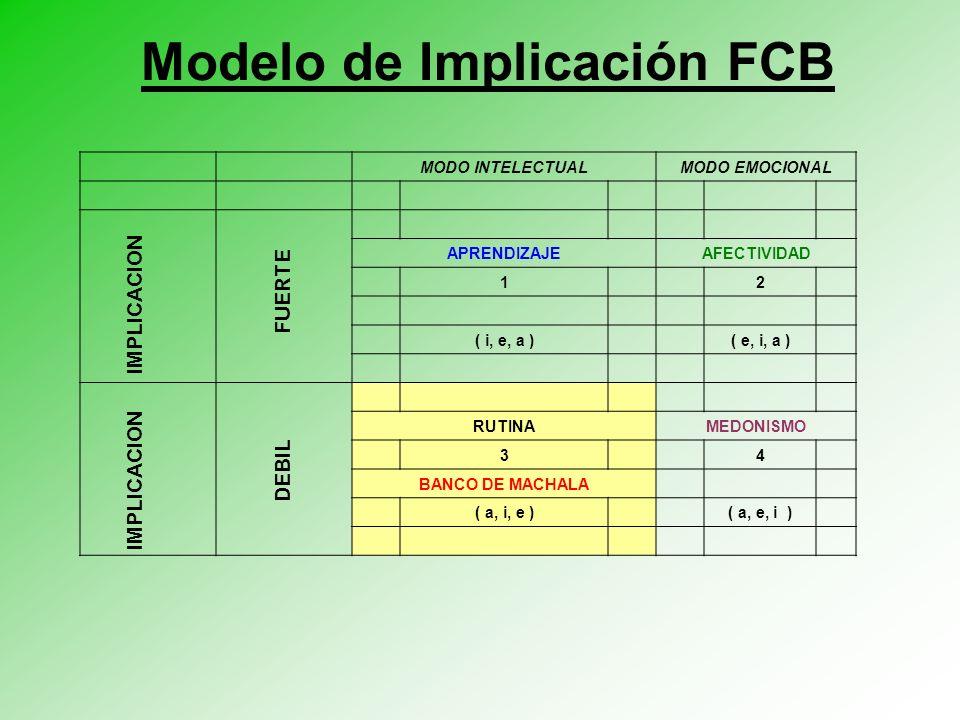 Modelo de Implicación FCB MODO INTELECTUALMODO EMOCIONAL APRENDIZAJEAFECTIVIDAD 1 2 ( i, e, a ) ( e, i, a ) RUTINAMEDONISMO 3 4 BANCO DE MACHALA ( a, i, e ) ( a, e, i ) IMPLICACION FUERTE DEBIL
