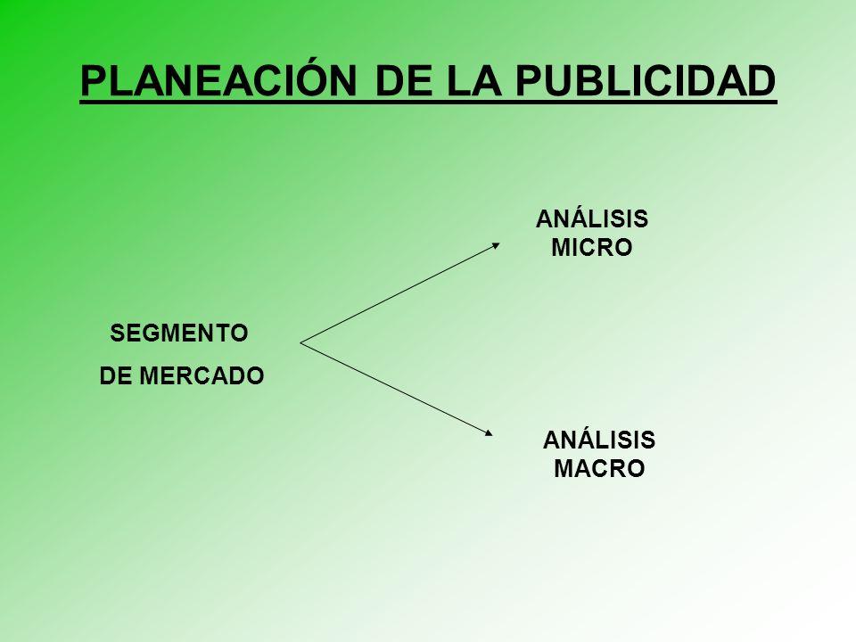 PLANEACIÓN DE LA PUBLICIDAD SEGMENTO DE MERCADO ANÁLISIS MACRO ANÁLISIS MICRO