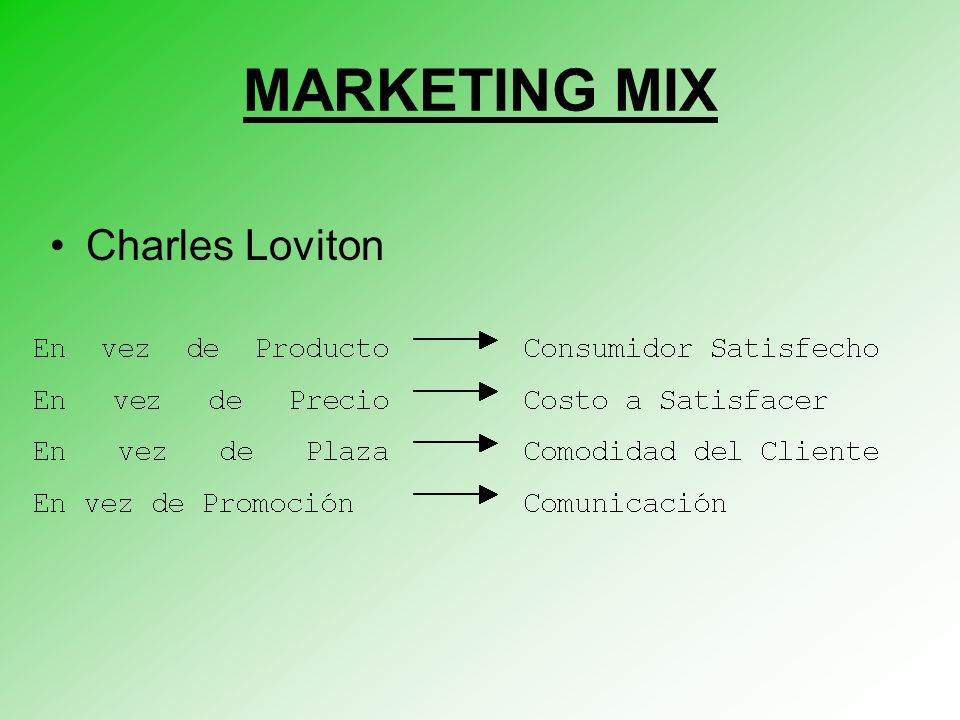 MARKETING MIX Charles Loviton