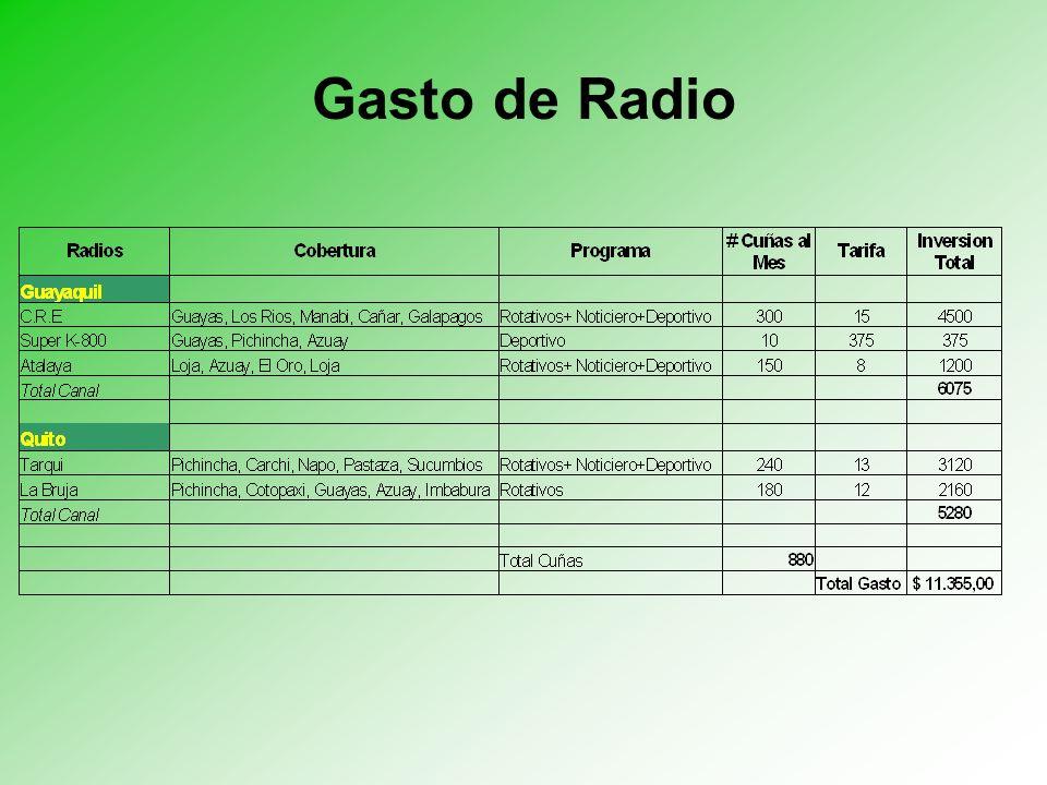 Gasto de Radio