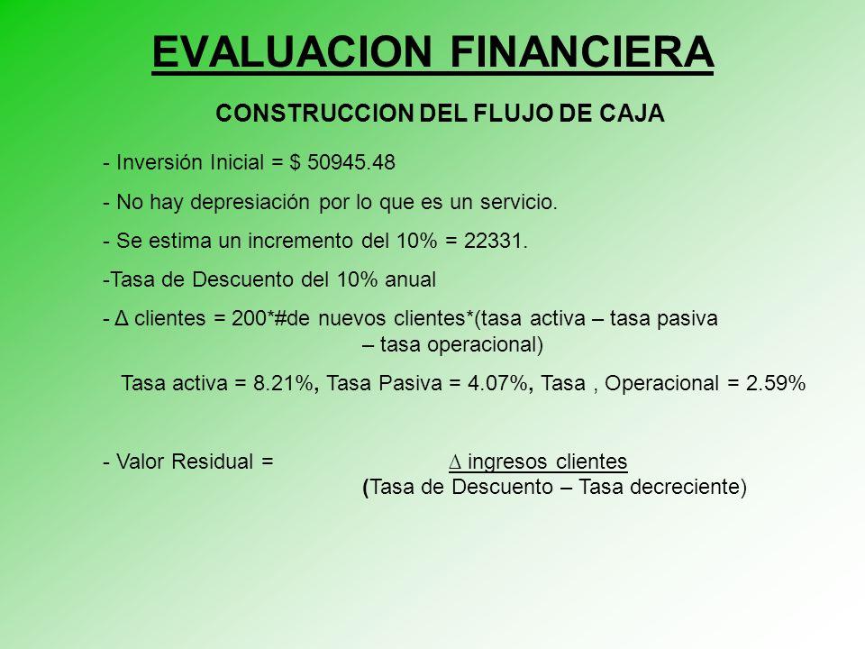 EVALUACION FINANCIERA CONSTRUCCION DEL FLUJO DE CAJA - Inversión Inicial = $ 50945.48 - No hay depresiación por lo que es un servicio.