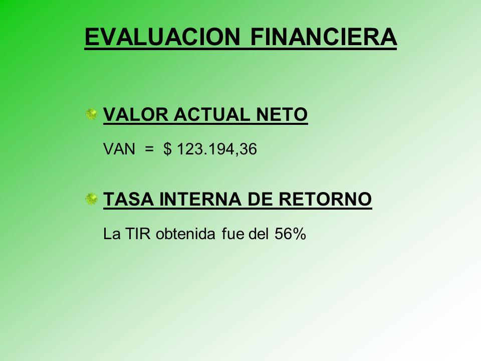 VALOR ACTUAL NETO VAN = $ 123.194,36 TASA INTERNA DE RETORNO La TIR obtenida fue del 56% EVALUACION FINANCIERA