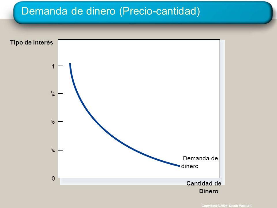 Demanda de dinero (Precio-cantidad) Copyright © 2004 South-Western Cantidad de Dinero Tipo de interés 0 1 1 / 2 1 / 4 3 / 4 Demanda de dinero
