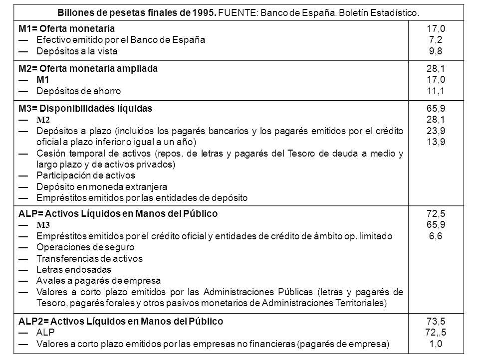 Billones de pesetas finales de 1995. FUENTE: Banco de España. Boletín Estadístico. M1= Oferta monetaria Efectivo emitido por el Banco de España Depósi