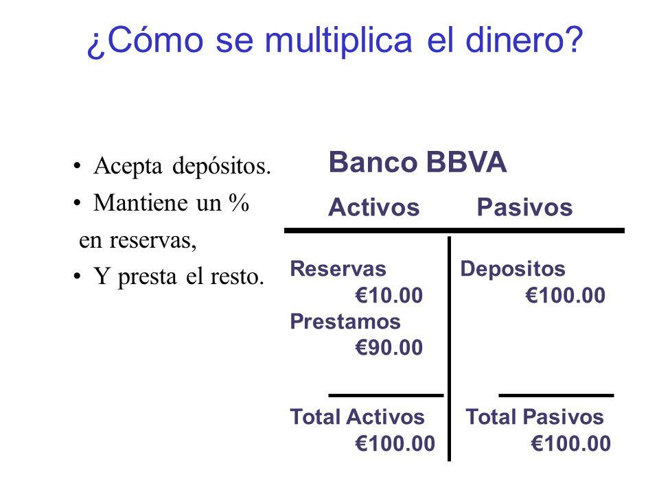 ¿Cómo se multiplica el dinero? Acepta depósitos. Mantiene un % en reservas, Y presta el resto. ActivosPasivos Banco BBVA Reservas 10.00 Prestamos 90.0