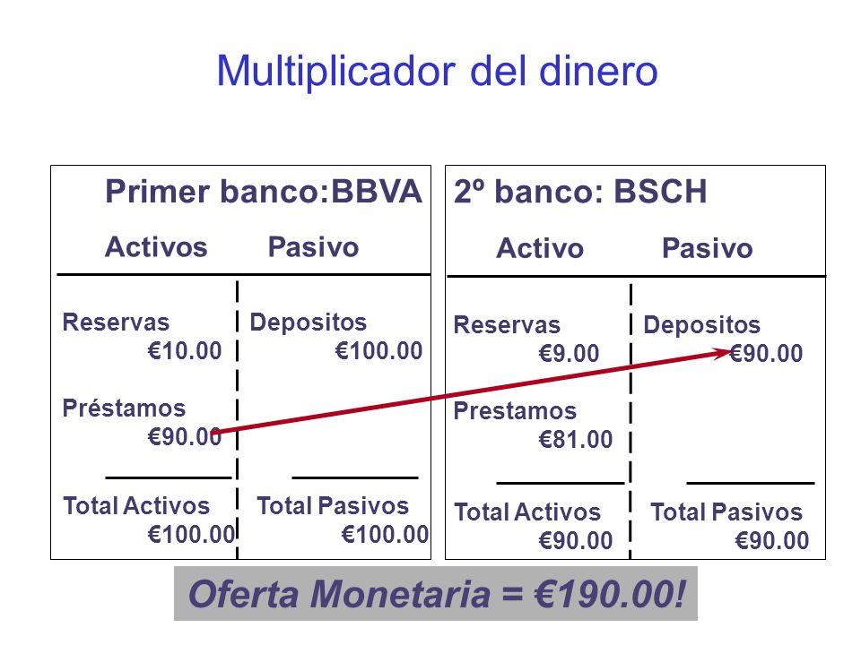 Multiplicador del dinero ActivosPasivo Primer banco:BBVA Reservas 10.00 Préstamos 90.00 Depositos 100.00 Total Activos 100.00 Total Pasivos 100.00 Act