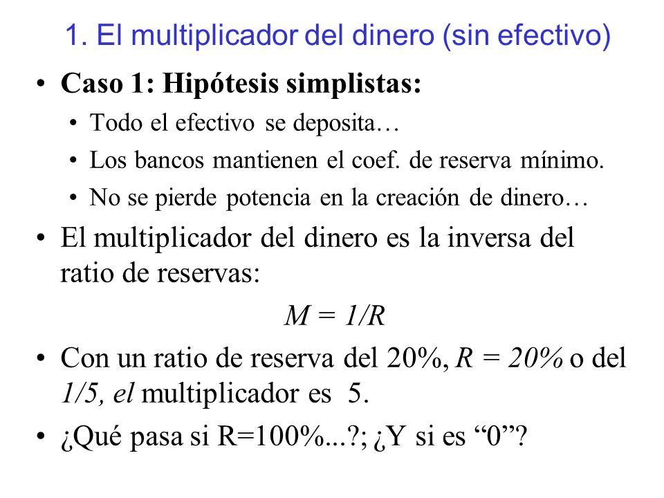 1. El multiplicador del dinero (sin efectivo) Caso 1: Hipótesis simplistas: Todo el efectivo se deposita… Los bancos mantienen el coef. de reserva mín