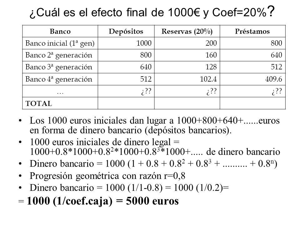 ¿Cuál es el efecto final de 1000 y Coef=20% ? Los 1000 euros iniciales dan lugar a 1000+800+640+......euros en forma de dinero bancario (depósitos ban