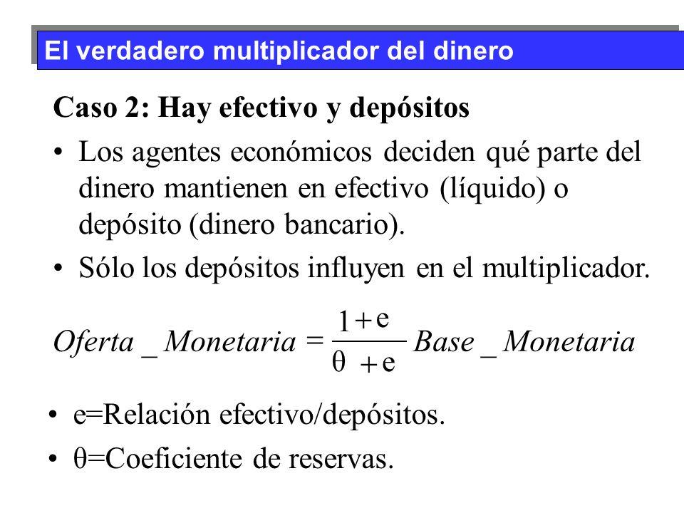 El verdadero multiplicador del dinero e=Relación efectivo/depósitos. θ=Coeficiente de reservas. Caso 2: Hay efectivo y depósitos Los agentes económico