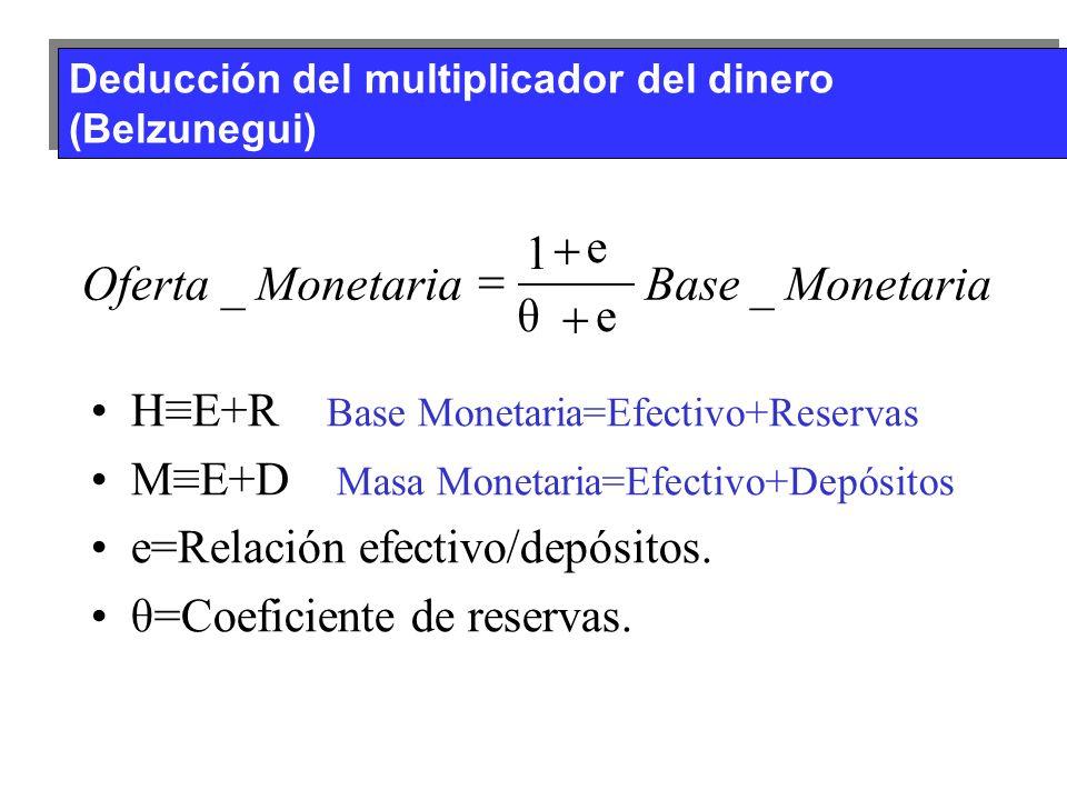 Deducción del multiplicador del dinero (Belzunegui) HE+R Base Monetaria=Efectivo+Reservas ME+D Masa Monetaria=Efectivo+Depósitos e=Relación efectivo/d