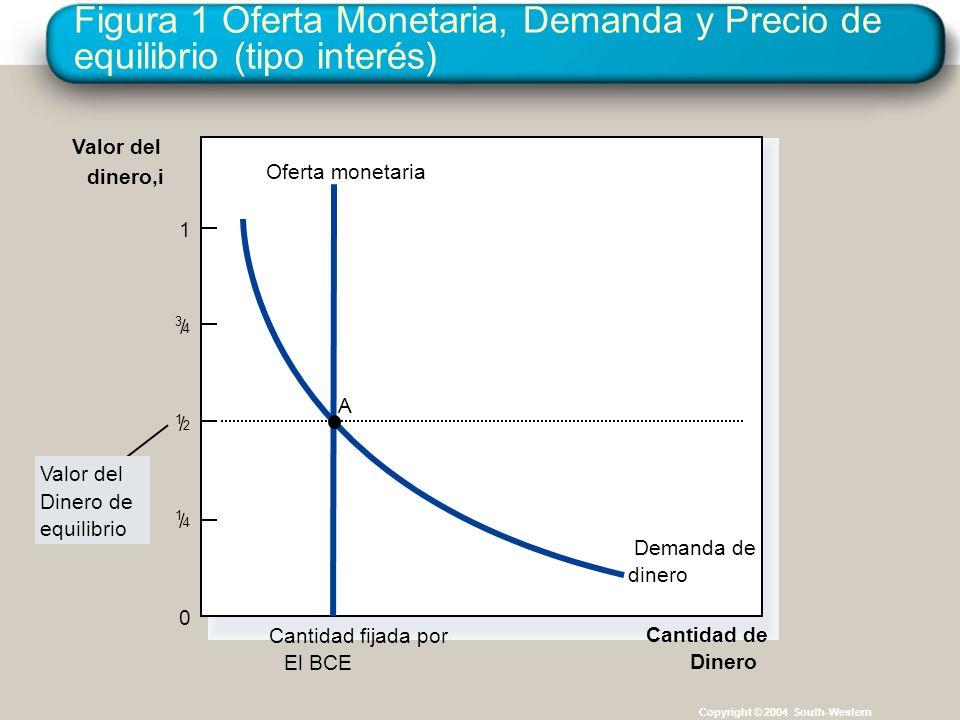 Figura 1 Oferta Monetaria, Demanda y Precio de equilibrio (tipo interés) Copyright © 2004 South-Western Cantidad de Dinero Valor del dinero,i Cantidad
