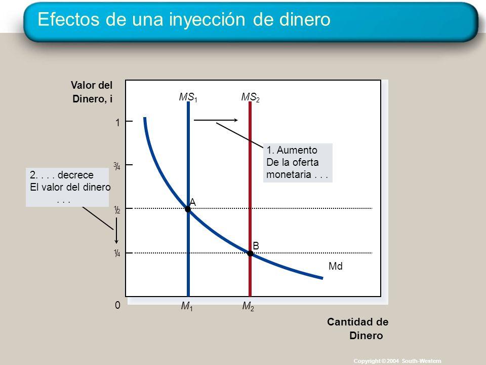 Efectos de una inyección de dinero Copyright © 2004 South-Western Valor del Dinero, i Md 0 1 1 / 2 1 / 4 3 / 4 M1M1 MS 1 M2M2 MS 2 2.... decrece El va