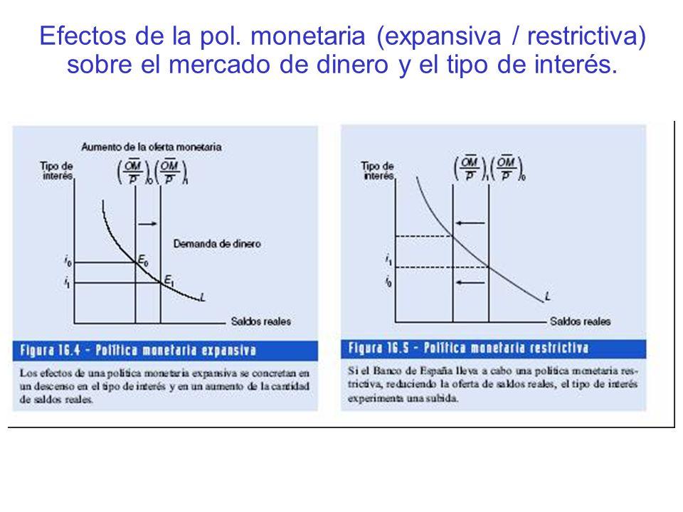 Efectos de la pol. monetaria (expansiva / restrictiva) sobre el mercado de dinero y el tipo de interés.
