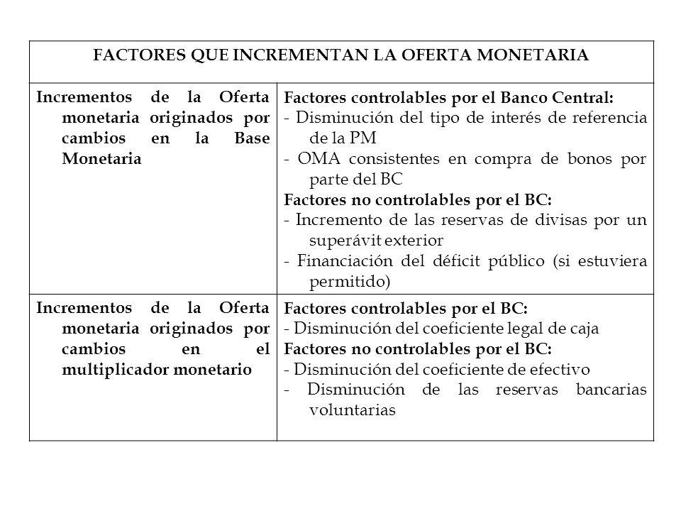 FACTORES QUE INCREMENTAN LA OFERTA MONETARIA Incrementos de la Oferta monetaria originados por cambios en la Base Monetaria Factores controlables por