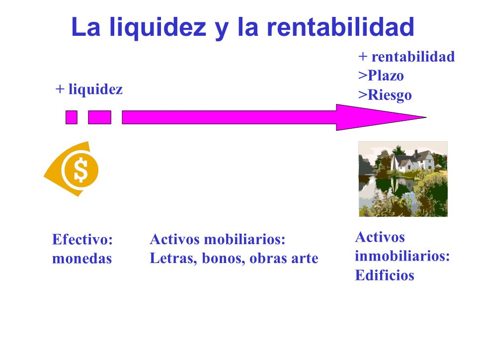 La liquidez y la rentabilidad + liquidez + rentabilidad >Plazo >Riesgo Efectivo: monedas Activos inmobiliarios: Edificios Activos mobiliarios: Letras,