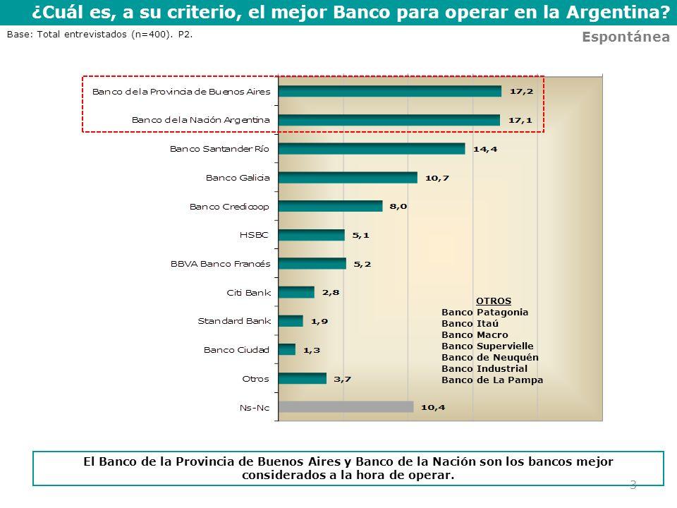 ¿Cuál es, a su criterio, el mejor Banco para operar en la Argentina? 3 Espontánea El Banco de la Provincia de Buenos Aires y Banco de la Nación son lo