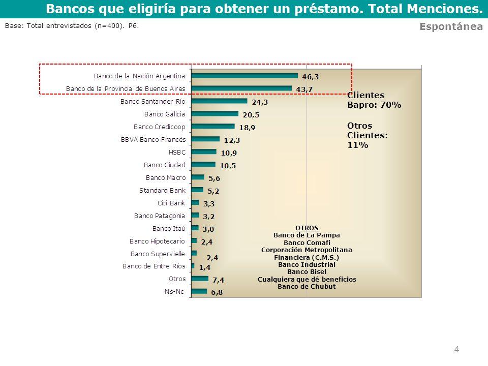 Bancos que eligiría para obtener un préstamo. Total Menciones. 4 Espontánea Base: Total entrevistados (n=400). P6. OTROS Banco de La Pampa Banco Comaf