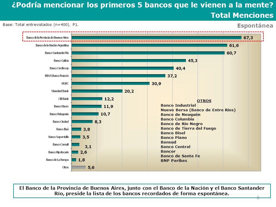 ¿Podría mencionar los primeros 5 bancos que le vienen a la mente? Total Menciones 6 Espontánea El Banco de la Provincia de Buenos Aires, junto con el