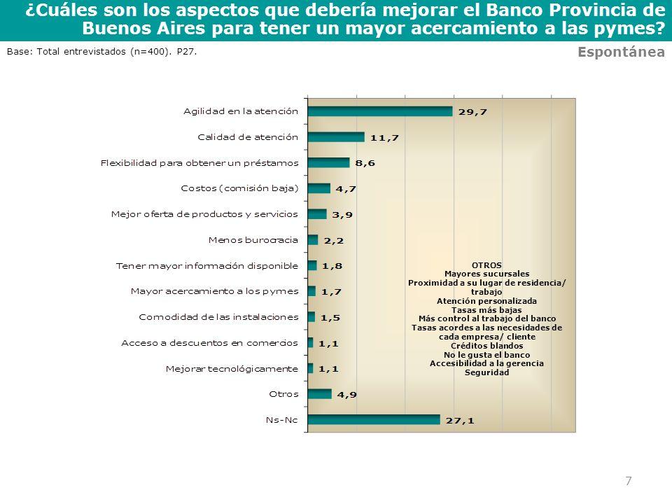 ¿Cuáles son los aspectos que debería mejorar el Banco Provincia de Buenos Aires para tener un mayor acercamiento a las pymes? 7 Espontánea Base: Total