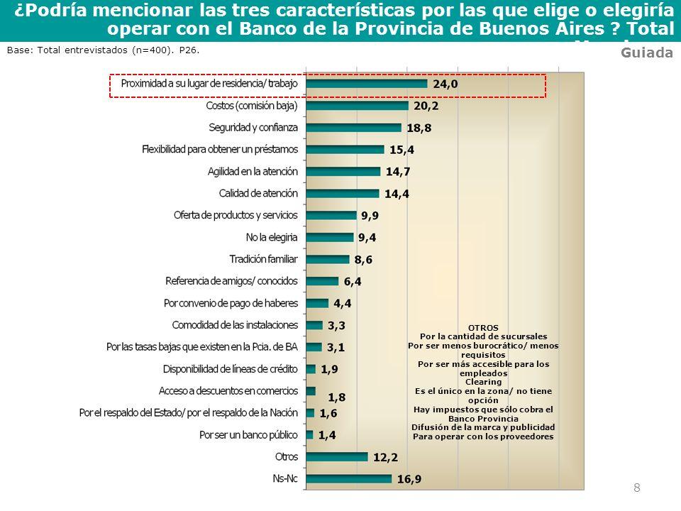 ¿Podría mencionar las tres características por las que elige o elegiría operar con el Banco de la Provincia de Buenos Aires ? Total Menciones 8 Guiada