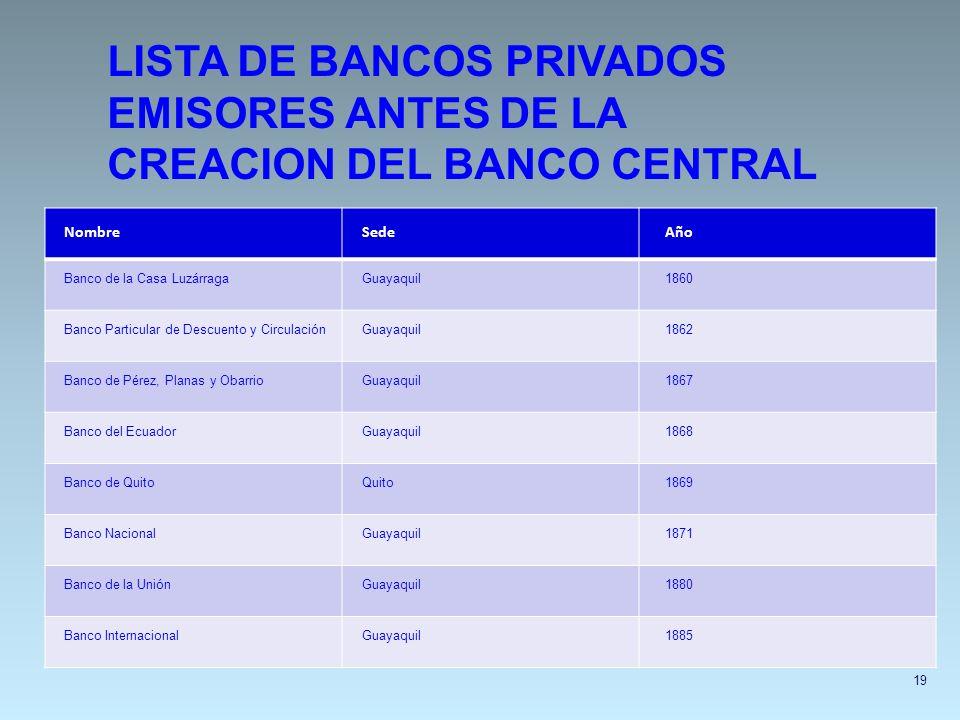 19 LISTA DE BANCOS PRIVADOS EMISORES ANTES DE LA CREACION DEL BANCO CENTRAL NombreSedeAño Banco de la Casa LuzárragaGuayaquil1860 Banco Particular de
