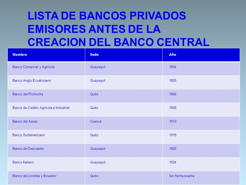 20 LISTA DE BANCOS PRIVADOS EMISORES ANTES DE LA CREACION DEL BANCO CENTRAL NombreSedeAño Banco Comercial y AgrícolaGuayaquil1894 Banco Anglo Ecuatori