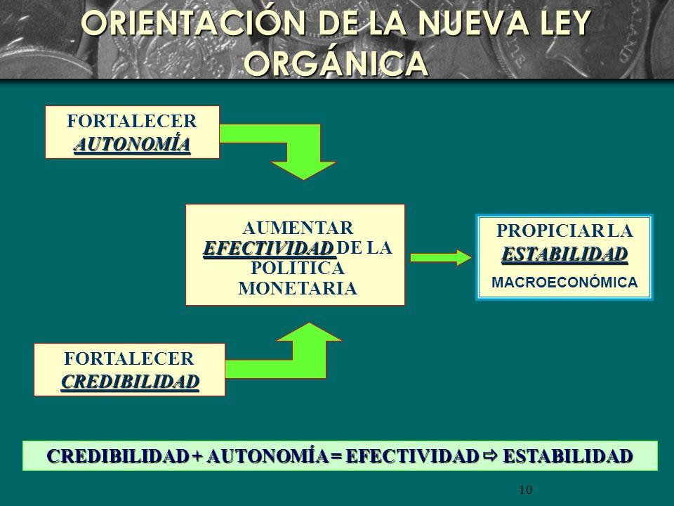 10 ORIENTACIÓN DE LA NUEVA LEY ORGÁNICA AUTONOMÍA FORTALECER AUTONOMÍA CREDIBILIDAD FORTALECER CREDIBILIDAD EFECTIVIDAD AUMENTAR EFECTIVIDAD DE LA POLÍTICA MONETARIA ESTABILIDAD PROPICIAR LA ESTABILIDAD MACROECONÓMICA CREDIBILIDAD + AUTONOMÍA = EFECTIVIDAD ESTABILIDAD