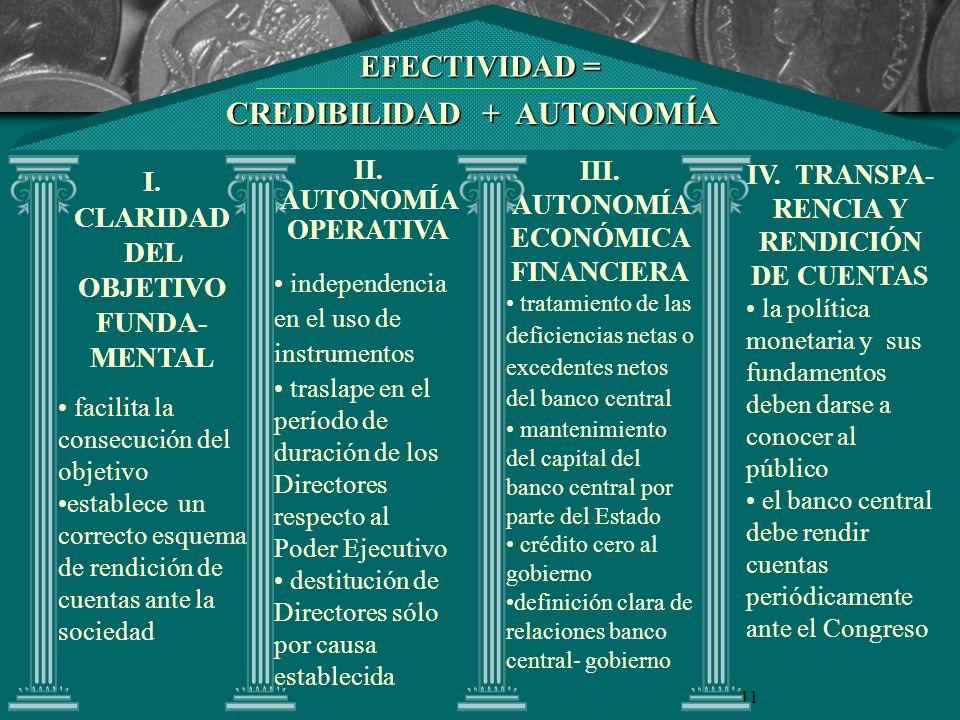 11 EFECTIVIDAD = CREDIBILIDAD + AUTONOMÍA I. CLARIDAD DEL OBJETIVO FUNDA- MENTAL facilita la consecución del objetivo establece un correcto esquema de