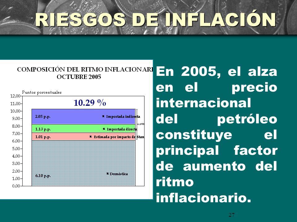 27 En 2005, el alza en el precio internacional del petróleo constituye el principal factor de aumento del ritmo inflacionario. RIESGOS DE INFLACIÓN