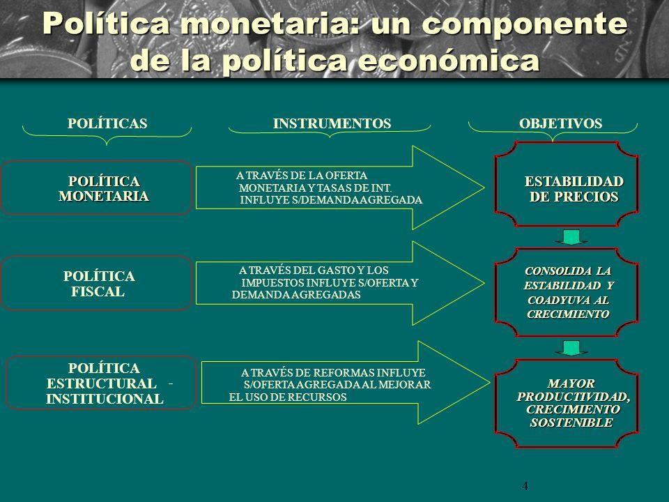4 Política monetaria: un componente de la política económica POLÍTICASINSTRUMENTOSOBJETIVOS POLÍTICA MONETARIA POLÍTICA FISCAL POLÍTICA ESTRUCTURAL - INSTITUCIONAL A TRAVÉS DE LA OFERTA MONETARIA Y TASAS DE INT.