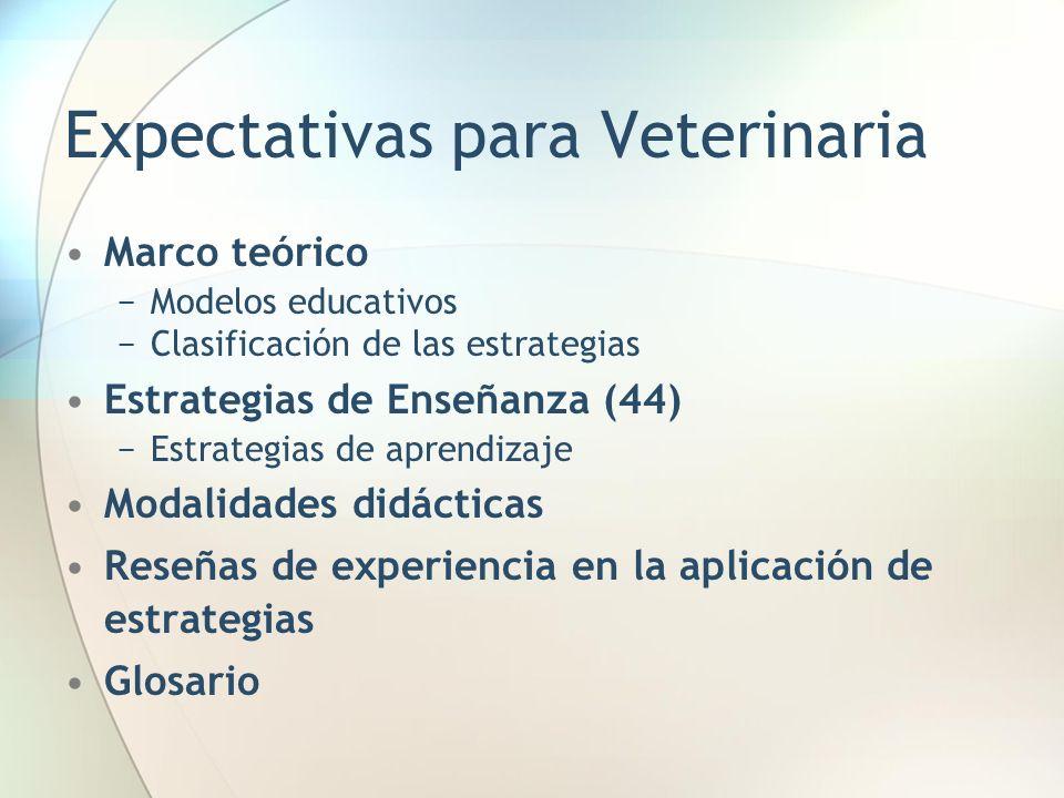 Expectativas para Veterinaria Marco teórico Modelos educativos Clasificación de las estrategias Estrategias de Enseñanza (44) Estrategias de aprendizaje Modalidades didácticas Reseñas de experiencia en la aplicación de estrategias Glosario