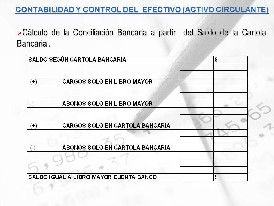 CONTABILIDAD Y CONTROL DEL EFECTIVO (ACTIVO CIRCULANTE) Cálculo de la Conciliación Bancaria a partir del Saldo de la Cartola Bancaria. Cálculo de la C
