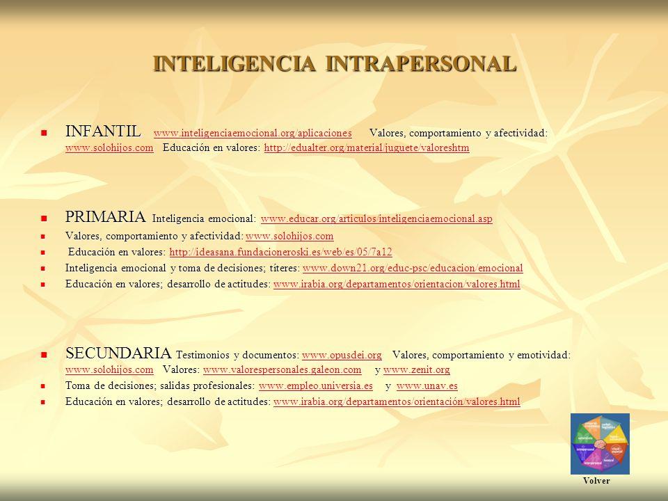 INTELIGENCIA INTRAPERSONAL INFANTIL www.inteligenciaemocional.org/aplicaciones Valores, comportamiento y afectividad: www.solohijos.com Educación en valores: http://edualter.org/material/juguete/valoreshtm INFANTIL www.inteligenciaemocional.org/aplicaciones Valores, comportamiento y afectividad: www.solohijos.com Educación en valores: http://edualter.org/material/juguete/valoreshtmwww.inteligenciaemocional.org/aplicaciones www.solohijos.comhttp://edualter.org/material/juguete/valoreshtmwww.inteligenciaemocional.org/aplicaciones www.solohijos.comhttp://edualter.org/material/juguete/valoreshtm PRIMARIA Inteligencia emocional: www.educar.org/articulos/inteligenciaemocional.asp PRIMARIA Inteligencia emocional: www.educar.org/articulos/inteligenciaemocional.aspwww.educar.org/articulos/inteligenciaemocional.asp Valores, comportamiento y afectividad: www.solohijos.com Valores, comportamiento y afectividad: www.solohijos.comwww.solohijos.com Educación en valores: http://ideasana.fundacioneroski.es/web/es/05/7a12 Educación en valores: http://ideasana.fundacioneroski.es/web/es/05/7a12http://ideasana.fundacioneroski.es/web/es/05/7a12 Inteligencia emocional y toma de decisiones; títeres: www.down21.org/educ-psc/educacion/emocional Inteligencia emocional y toma de decisiones; títeres: www.down21.org/educ-psc/educacion/emocionalwww.down21.org/educ-psc/educacion/emocional Educación en valores; desarrollo de actitudes: www.irabia.org/departamentos/orientacion/valores.html Educación en valores; desarrollo de actitudes: www.irabia.org/departamentos/orientacion/valores.htmlwww.irabia.org/departamentos/orientacion/valores.html SECUNDARIA Testimonios y documentos: www.opusdei.org Valores, comportamiento y emotividad: www.solohijos.com Valores: www.valorespersonales.galeon.com y www.zenit.org SECUNDARIA Testimonios y documentos: www.opusdei.org Valores, comportamiento y emotividad: www.solohijos.com Valores: www.valorespersonales.galeon.com y www.zenit.orgwww.opusdei.org www.solohijos.co