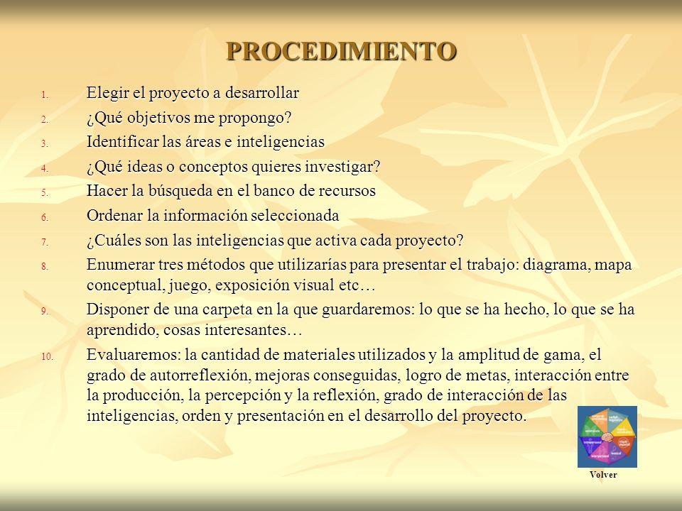 PROCEDIMIENTO 1. Elegir el proyecto a desarrollar 2.
