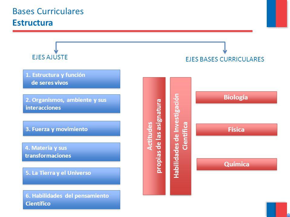 EJES AJUSTE EJES BASES CURRICULARES 1. Estructura y función de seres vivos 1. Estructura y función de seres vivos 3. Fuerza y movimiento 5. La Tierra