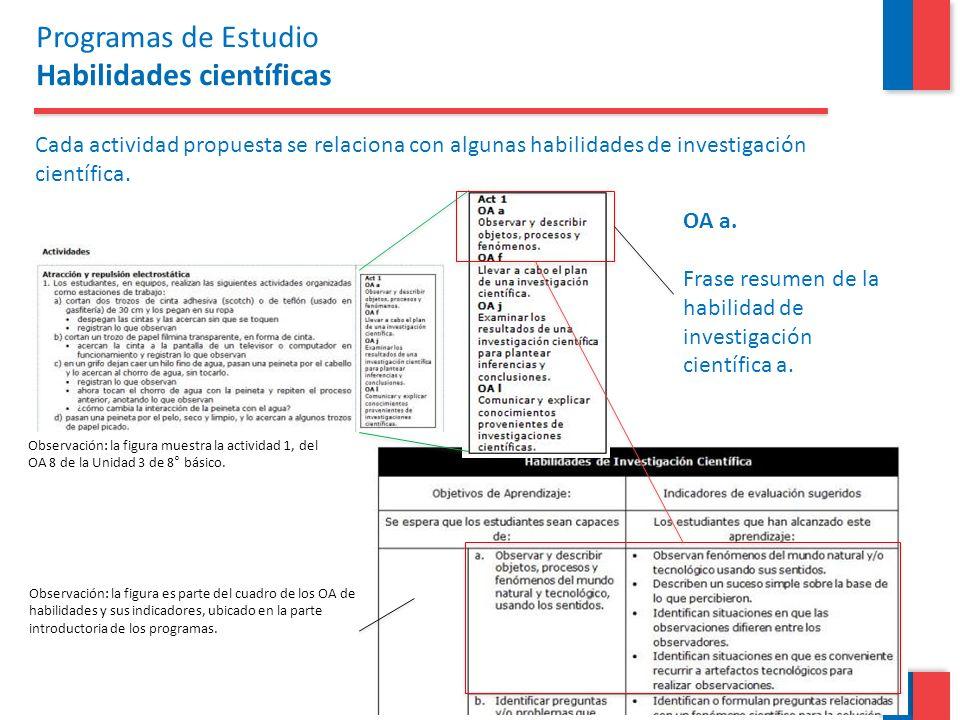Cada actividad propuesta se relaciona con algunas habilidades de investigación científica. Observación: la figura es parte del cuadro de los OA de hab