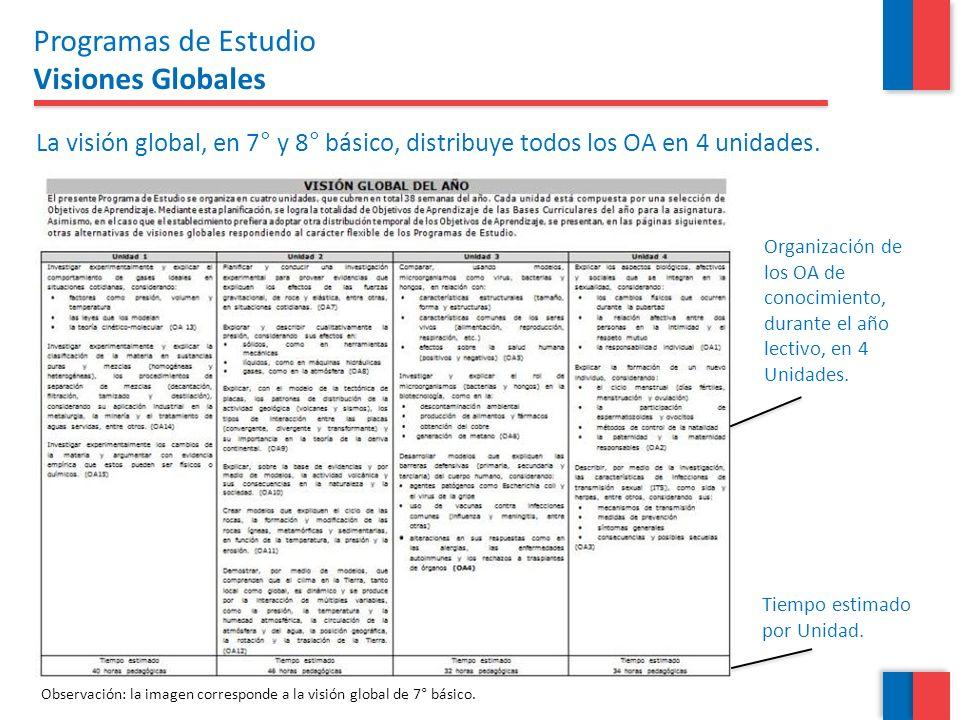Organización de los OA de conocimiento, durante el año lectivo, en 4 Unidades. Tiempo estimado por Unidad. La visión global, en 7° y 8° básico, distri