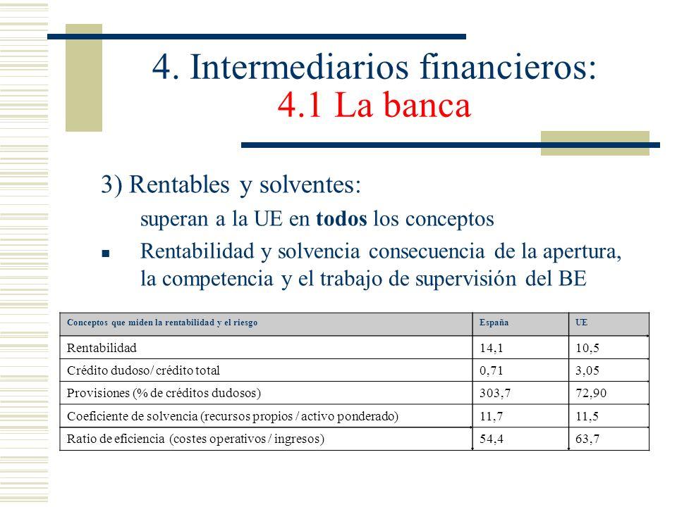 4. Intermediarios financieros: 4.1 La banca 3) Rentables y solventes: superan a la UE en todos los conceptos Rentabilidad y solvencia consecuencia de