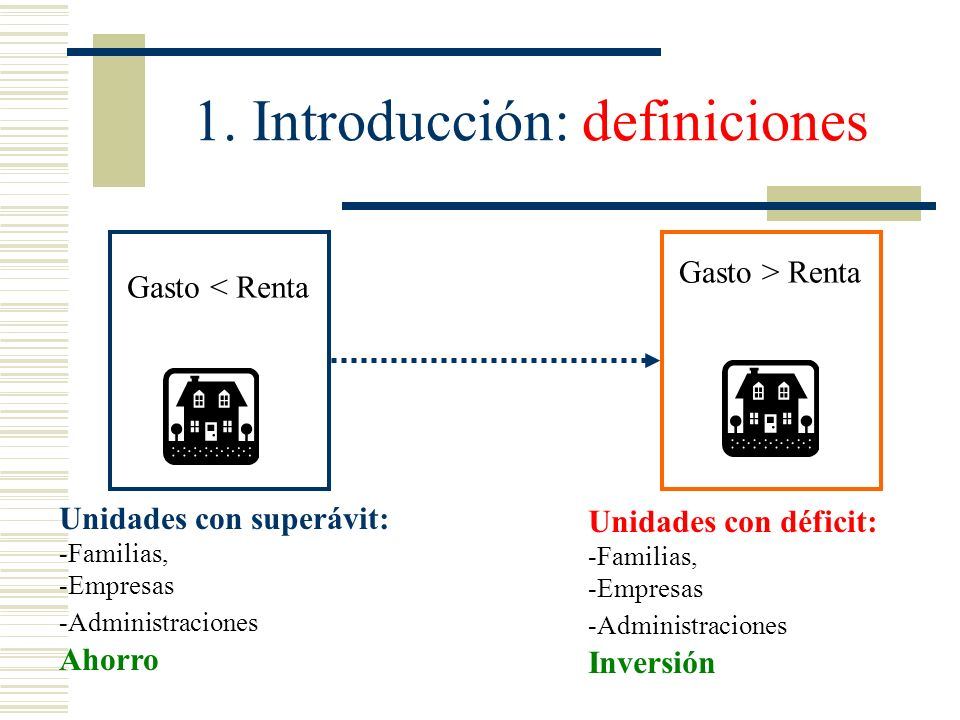 1. Introducción: definiciones Unidades con superávit: -Familias, -Empresas -Administraciones Ahorro Gasto < Renta Gasto > Renta Unidades con déficit: