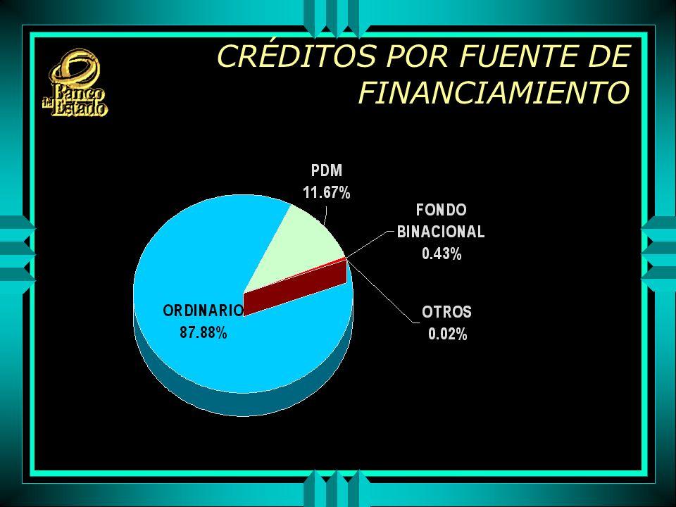 CRÉDITOS POR FUENTE DE FINANCIAMIENTO