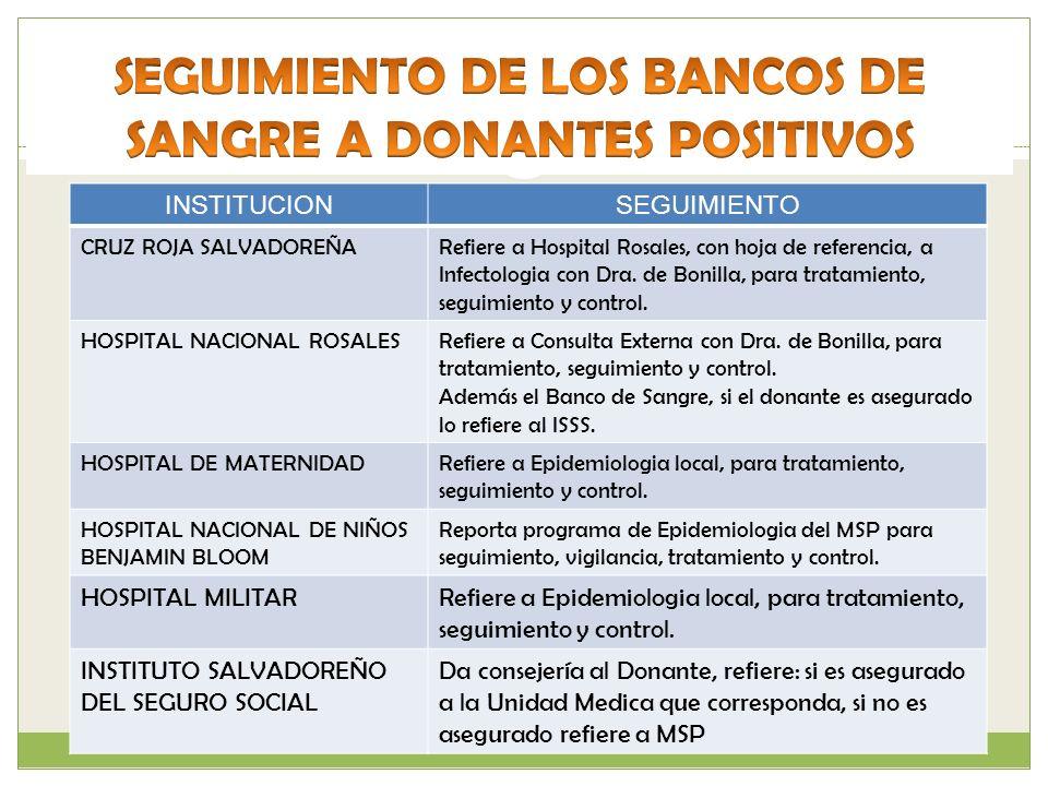INSTITUCIONSEGUIMIENTO CRUZ ROJA SALVADOREÑARefiere a Hospital Rosales, con hoja de referencia, a Infectologia con Dra. de Bonilla, para tratamiento,