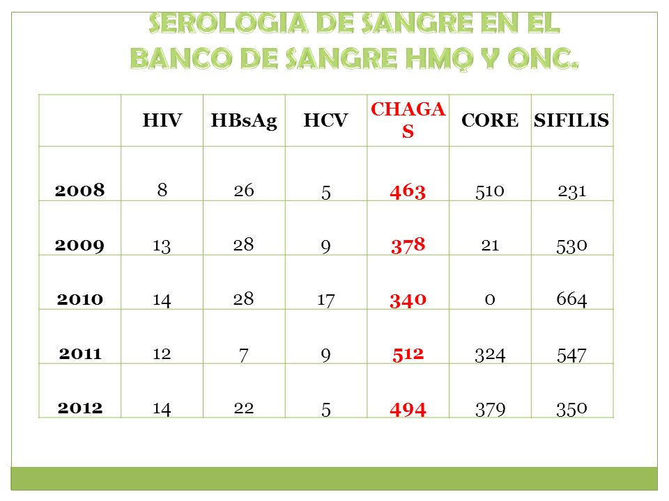 HIVHBsAgHCV CHAGA S CORESIFILIS 20088265463510231 20091328937821530 20101428173400664 20111279512324547 201214225494379350