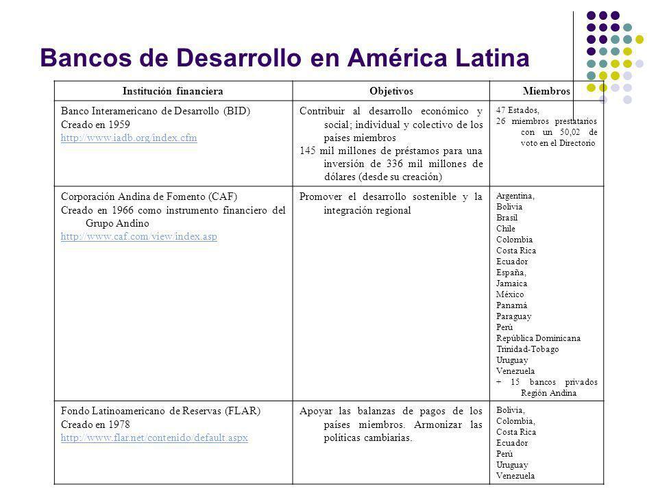 Institución financieraObjetivosMiembros Banco Interamericano de Desarrollo (BID) Creado en 1959 http://www.iadb.org/index.cfm Contribuir al desarrollo económico y social; individual y colectivo de los países miembros 145 mil millones de préstamos para una inversión de 336 mil millones de dólares (desde su creación) 47 Estados, 26 miembros prestatarios con un 50,02 de voto en el Directorio Corporación Andina de Fomento (CAF) Creado en 1966 como instrumento financiero del Grupo Andino http://www.caf.com/view/index.asp Promover el desarrollo sostenible y la integración regional Argentina, Bolivia Brasil Chile Colombia Costa Rica Ecuador España, Jamaica México Panamá Paraguay Perú República Dominicana Trinidad-Tobago Uruguay Venezuela + 15 bancos privados Región Andina Fondo Latinoamericano de Reservas (FLAR) Creado en 1978 http://www.flar.net/contenido/default.aspx Apoyar las balanzas de pagos de los países miembros.