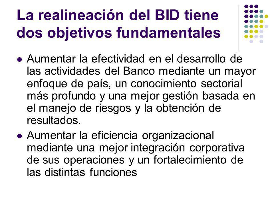 La realineación del BID tiene dos objetivos fundamentales Aumentar la efectividad en el desarrollo de las actividades del Banco mediante un mayor enfoque de país, un conocimiento sectorial más profundo y una mejor gestión basada en el manejo de riesgos y la obtención de resultados.