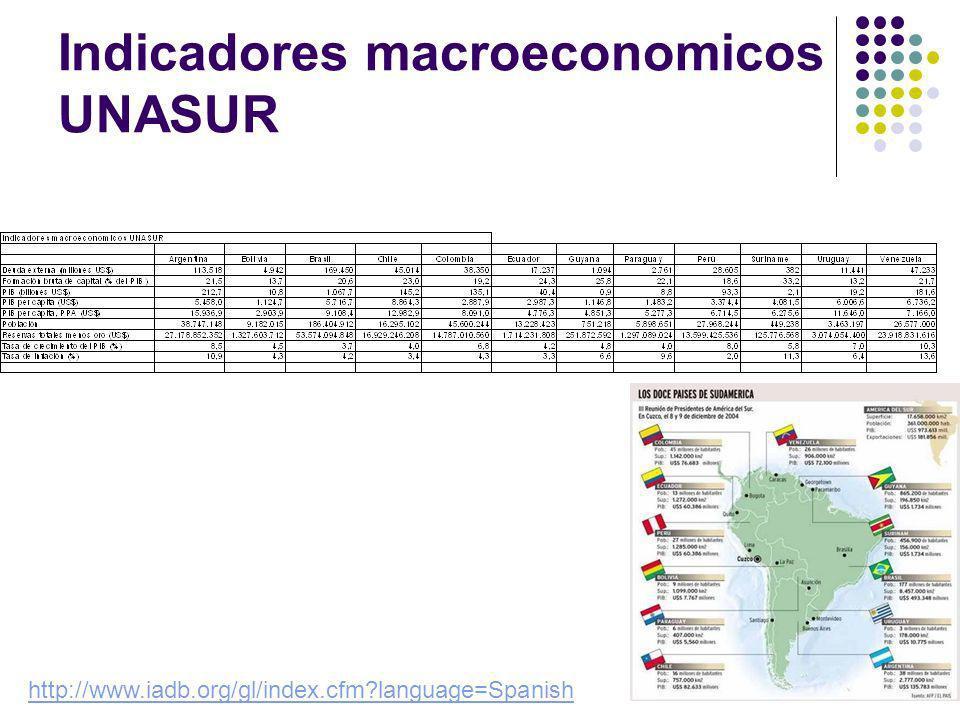 Indicadores macroeconomicos UNASUR http://www.iadb.org/gl/index.cfm language=Spanish