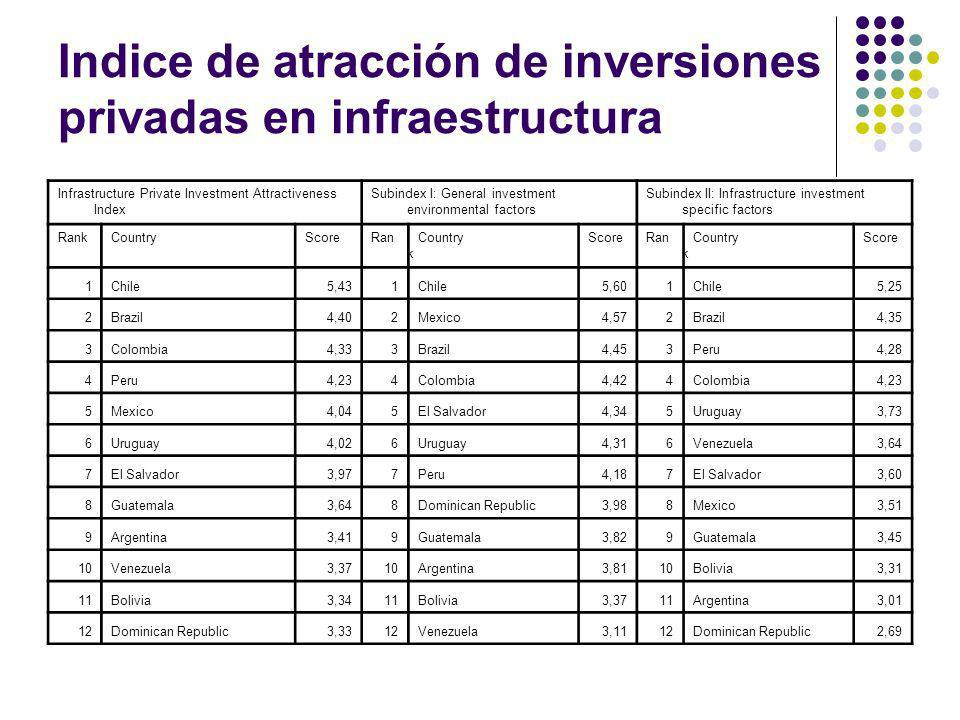 Indice de atracción de inversiones privadas en infraestructura Infrastructure Private Investment Attractiveness Index Subindex I: General investment e