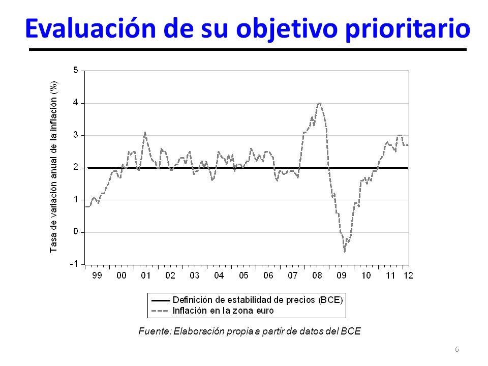6 Evaluación de su objetivo prioritario Fuente: Elaboración propia a partir de datos del BCE