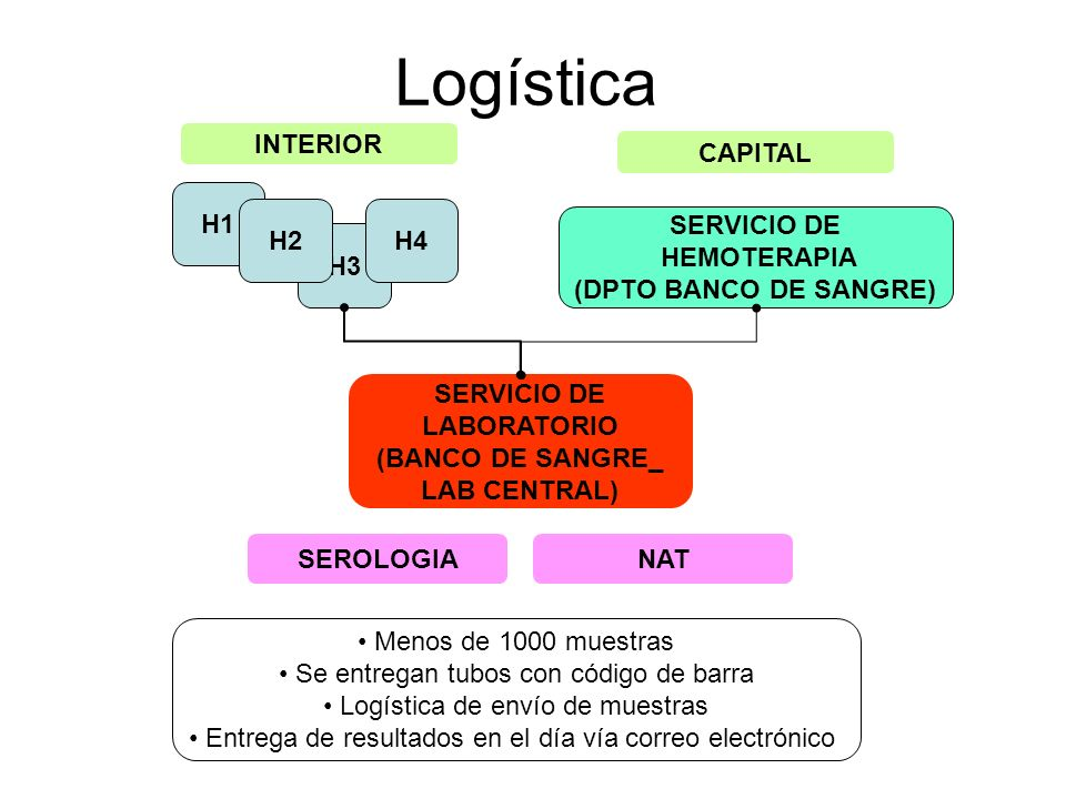 Logística H1 H3 H4H2 INTERIOR CAPITAL SERVICIO DE HEMOTERAPIA (DPTO BANCO DE SANGRE) SERVICIO DE LABORATORIO (BANCO DE SANGRE_ LAB CENTRAL) Menos de 1