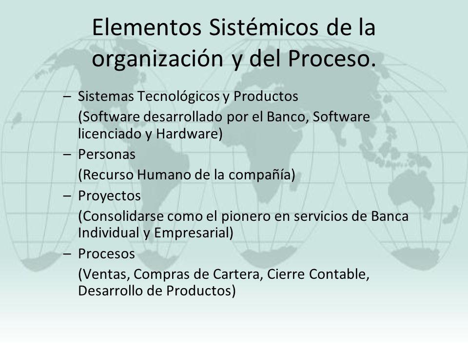 Elementos Sistémicos de la organización y del Proceso. –Sistemas Tecnológicos y Productos (Software desarrollado por el Banco, Software licenciado y H
