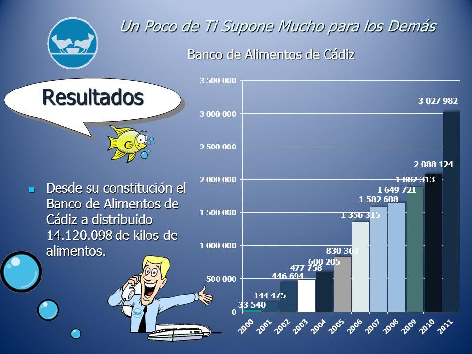 Resultados Resultados Desde su constitución el Banco de Alimentos de Cádiz a distribuido 14.120.098 de kilos de alimentos.